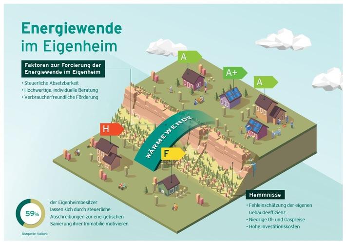 Klimaschutz im Eigenheim: Was wollen die Verbraucher?