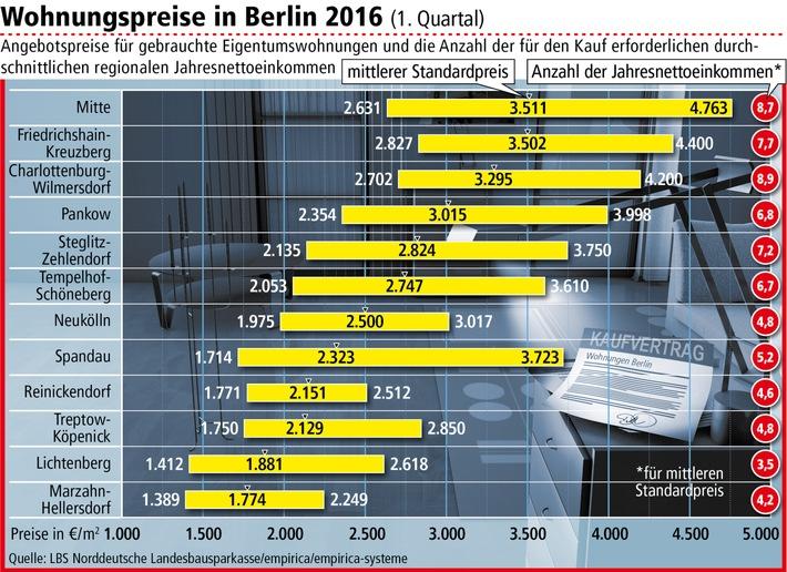 Preissteigerung bei Berliner Eigentumswohnungen hält an / Käufer profitieren aber vom niedrigen Zinsniveau