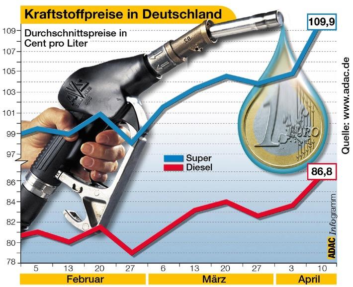 Benzin und Diesel immer teurer / Kraftstoffpreise auf neuem Jahreshoch / ADAC: vernünftige Fahrweise hilft Sprit sparen