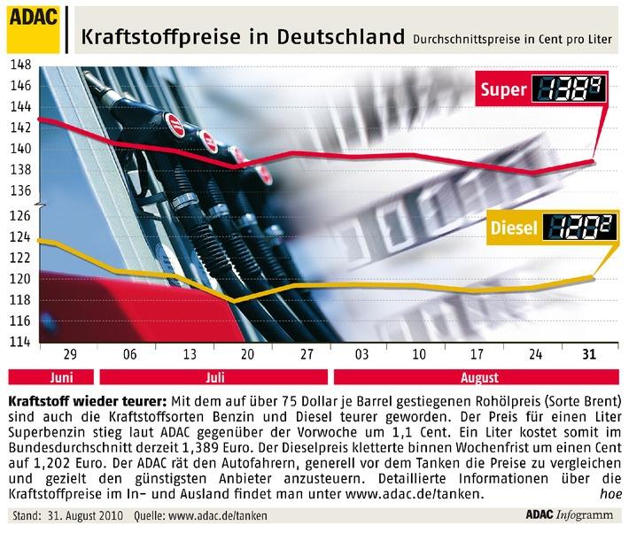 ADAC-Grafik: Aktuelle Kraftstoffpreise in Deutschland (mit Bild)