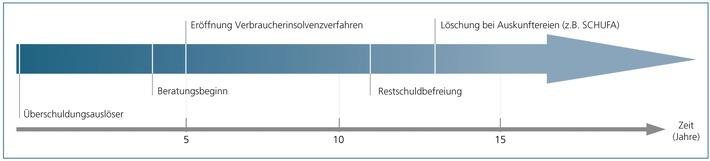 iff-Überschuldungsreport 2009 zeigt Überschuldungsverlauf / Durchschnittliche Dauer des Überschuldungsprozesses 13 Jahre / Finanzkrise wird sich ab 2010 spürbar auf Zahl der Überschuldeten auswirken