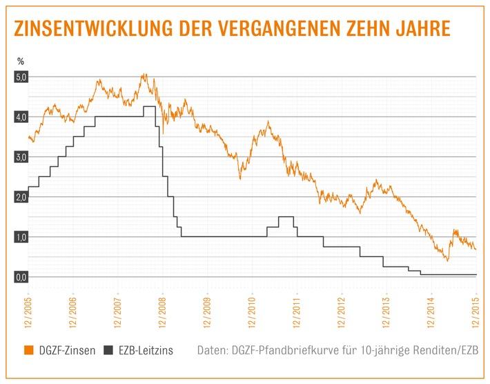 Niedrige Zinsen zum Jahresausklang / Nach EZB-Zinsentscheid: Laut Interhyp-Bauzins-Trendbarometer ist auch in den kommenden Wochen mit günstigem Baugeld zu rechnen