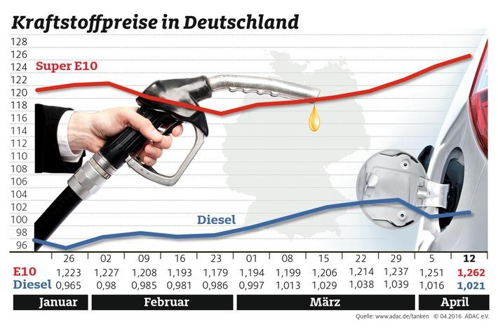 Tanken wieder teurer / Grund: Ölpreis jetzt deutlich über 40 Dollar