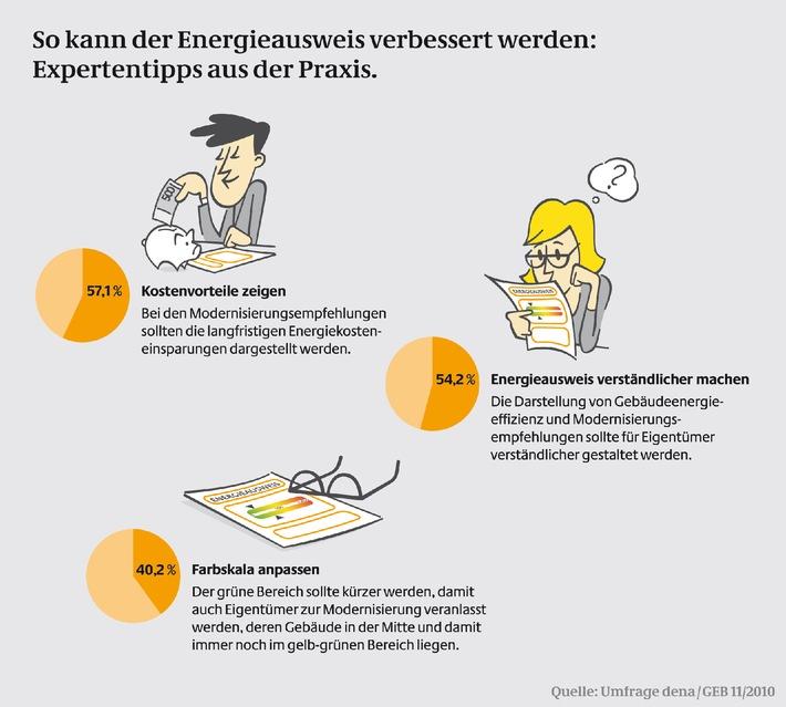 Energieausweis 2.0 / Umfrage belegt: Mehrheit der Energieberater spricht sich für Weiterentwicklung des Energieausweises aus (mit Bild)