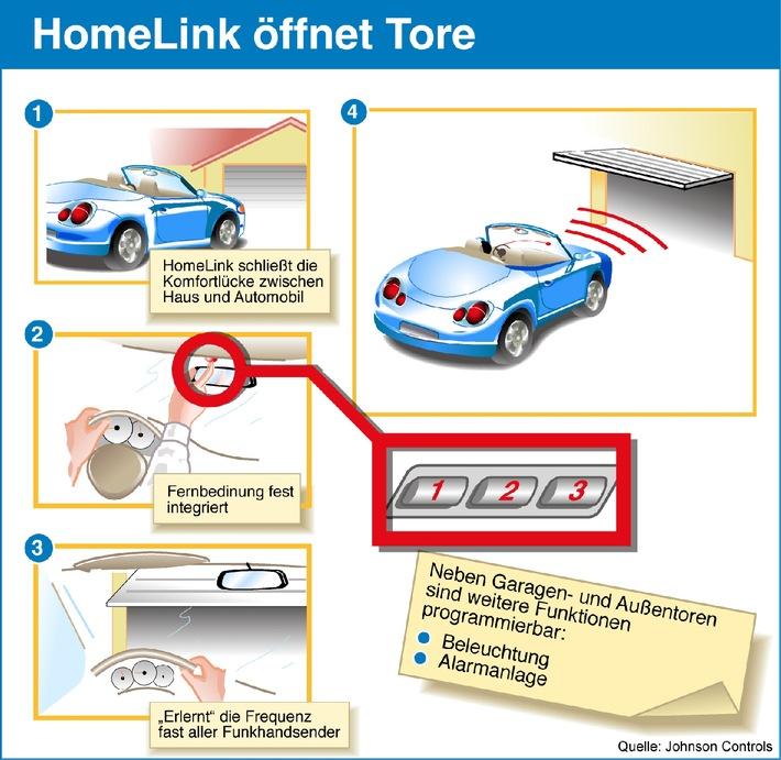 HomeLink - die Komfortverbindung zwischen Automobil und Haus / Das Nachhausekommen macht jetzt auch im Regen Spass