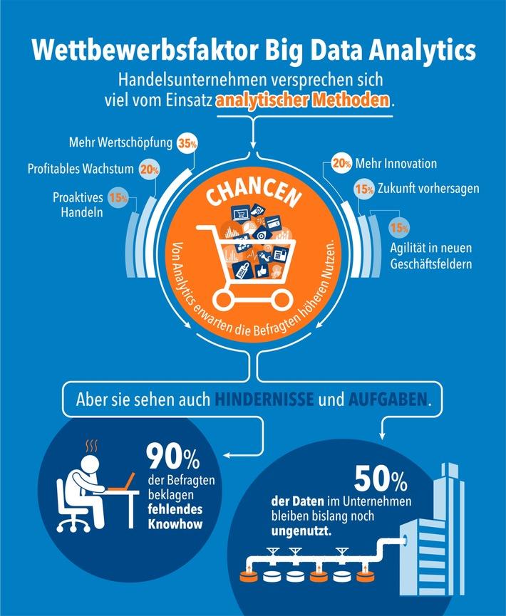 Studie der Universität Potsdam zeigt: Handel schöpft Big-Data-Potenziale für Vertrieb und Service nicht aus