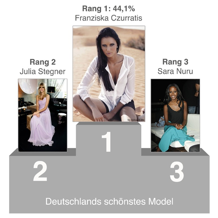 Das sind Deutschlands schönste Models