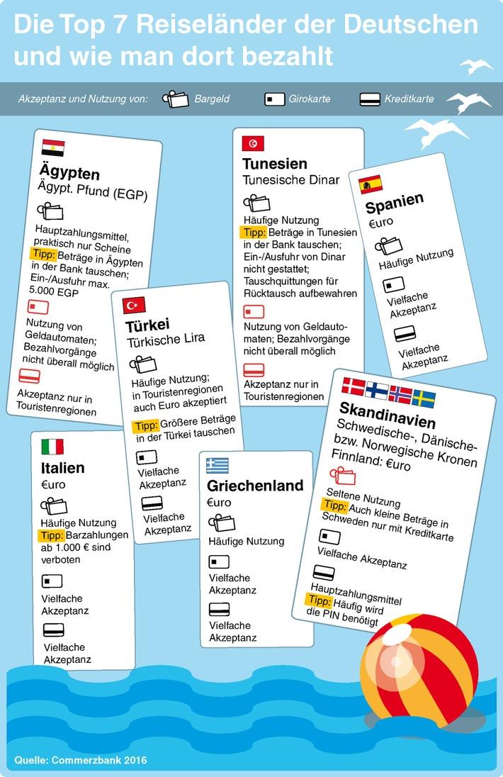 Reisekasse: Nicht nur Bares ist Wahres