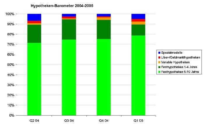 Comparis-Hypotheken-Barometer im ersten Quartal 2005: Keine Angst vor langer Bindung