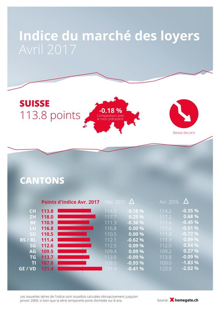 Indice du marché des loyers de homegate.ch: légère baisse des loyers en avril 2017