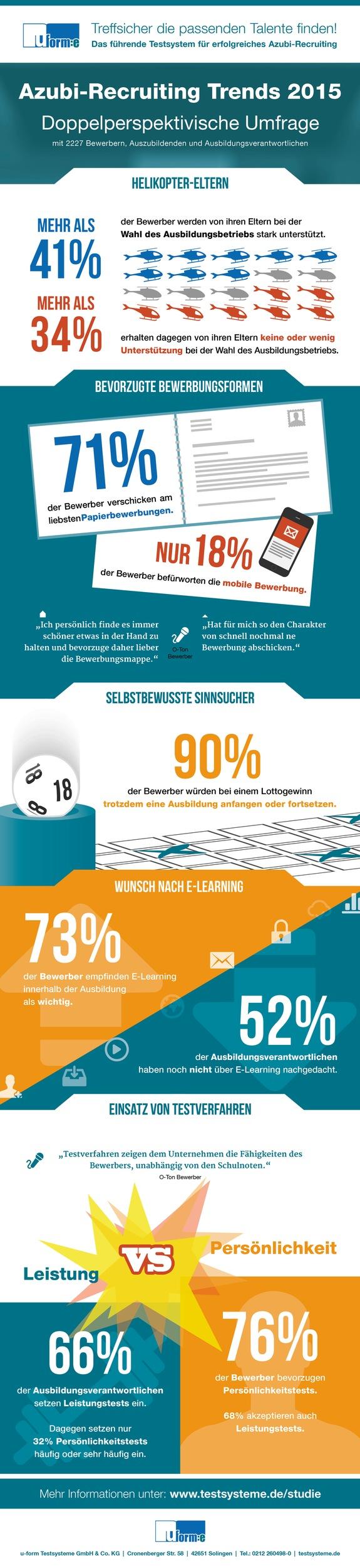 "Azubi-Bewerber: überbehütet oder allein gelassen? / Studie ""Azubi-Recruiting Trends 2015"" korrigiert Klischees"
