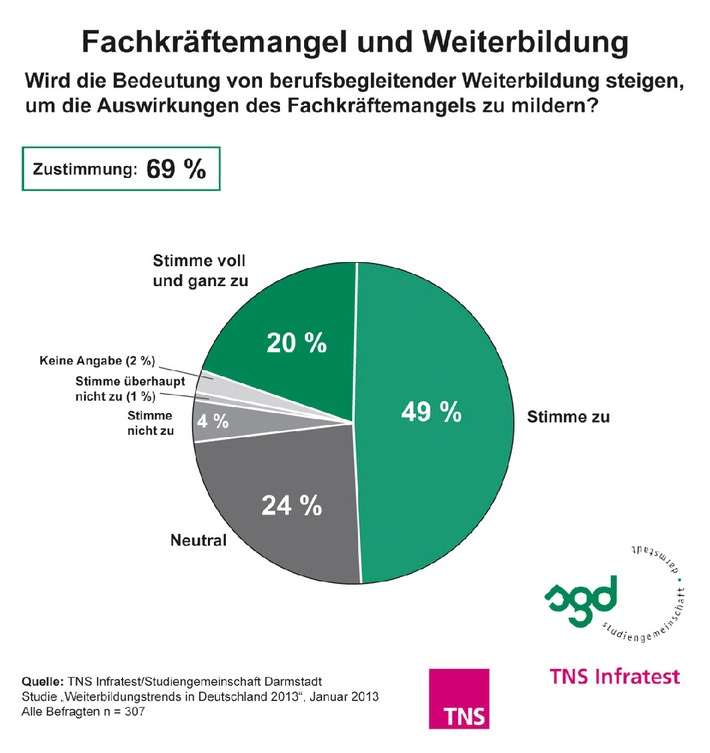 TNS Infratest-Studie 2013: Fachkräftemangel gewinnt laut HR-Managern an Brisanz / Auswirkungen lassen sich durch Weiterbildung bestehender Mitarbeiter mildern
