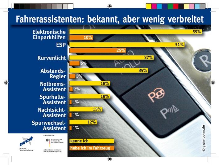 Fahrerassistenten: bekannt, aber wenig verbreitet / DVR-Umfrage: Jeder zweite Autofahrer pro Jahr in gefährlicher Situation (mit Bild)