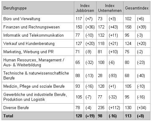 jobpilot-Index® steigt auf 113 Punkte / Kein Sommerloch für den Online-Stellenmarkt. Zunahme um 8%
