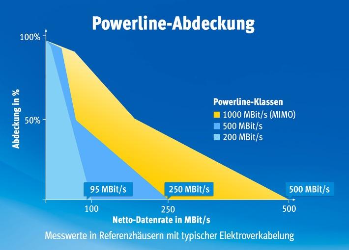 Neuer FRITZ!Powerline 1000E ist schneller als alle anderen Powerline-Klassen / FRITZ!Powerline 1000E von AVM ab sofort erhältlich