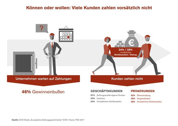 """EOS Studie """"Europäische Zahlungsgewohnheiten"""" 2017 / Können oder wollen: Warum Kunden nicht bezahlen"""
