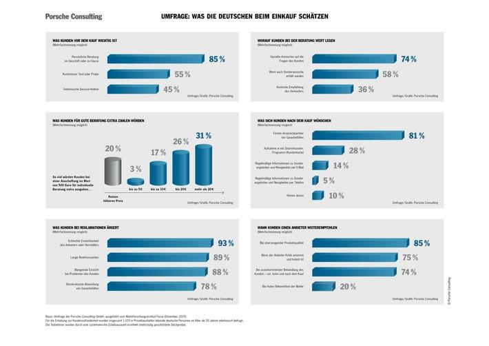 Für gute Beratung würden deutsche Kunden extra bezahlen / Unternehmensberatung Porsche Consulting untersucht Zufriedenheit mit Herstellern und Händlern