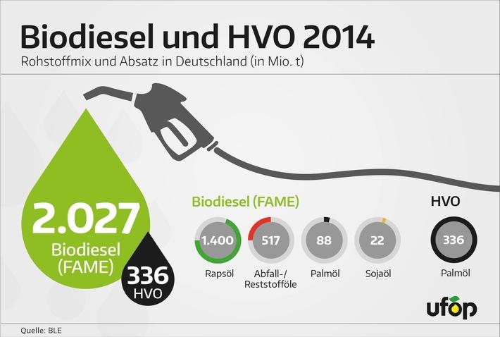 Biodieselabsatz 2014 - Rapsöl wichtigste Rohstoffquelle