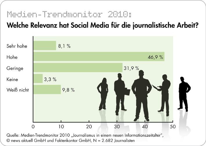 Social Media in Redaktionen als Arbeitstool etabliert - Journalisten skeptisch gegenüber Paid Content - Abkehr junger Leser größte Herausforderung