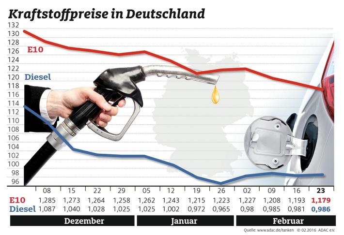 Benzinpreis fällt weiter / Diesel leicht verteuert / Preisdifferenz zwischen beiden Kraftstoffsorten bei 19,3 Cent
