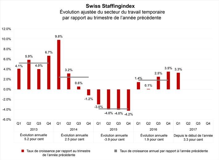 Nouveau baromètre pour la branche: le secteur temporaire en progression de 1,9 % en 2016