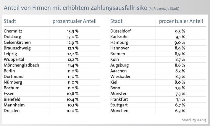 8,8 Prozent der Unternehmen in Deutschland mit Zahlungsschwierigkeiten - Anteil von Unternehmen mit hohem Zahlungsausfallrisiko steigt um 2,3 Prozent