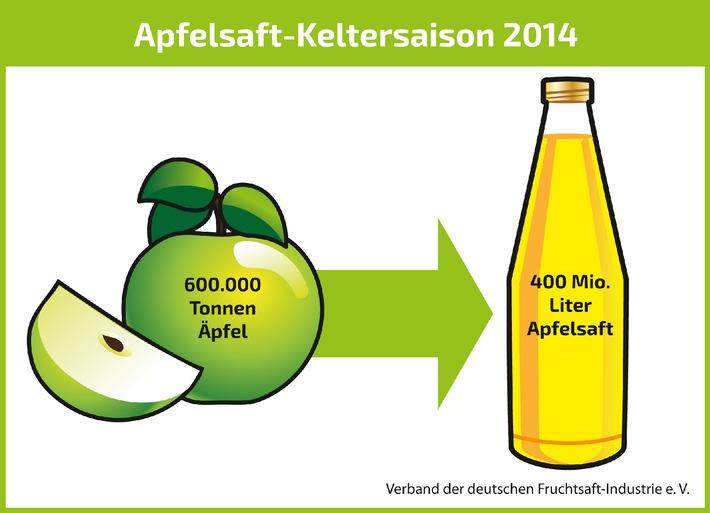 2014 war ein saftiges Apfeljahr / Apfelsaft-Keltersaison ist abgeschlossen