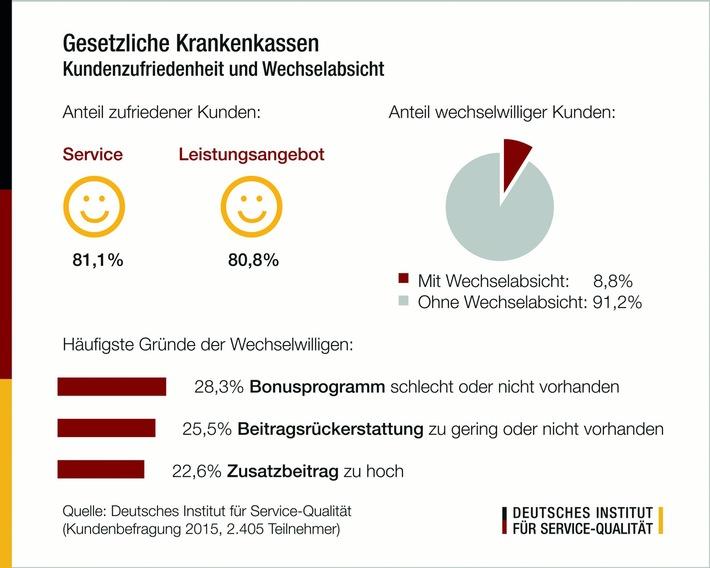 """Kundenbefragung: Gesetzliche Krankenkassen 2015 / Wechselabsichten trotz insgesamt hoher Zufriedenheit - SBK, Techniker Krankenkasse und AOK Plus """"sehr gut"""""""