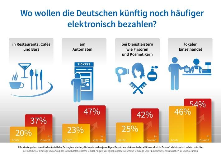 Studie zur Kartenzahlung in Deutschland / Welt ohne Bargeld?