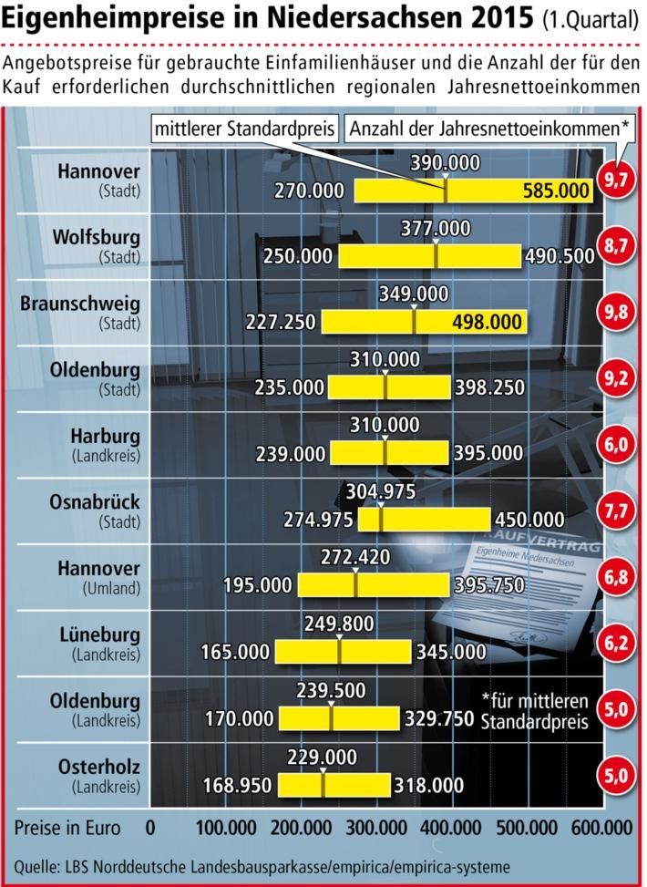 Hannover bleibt Spitzenreiter bei Eigenheimpreisen / Preissteigerungen in fast ganz Niedersachsen