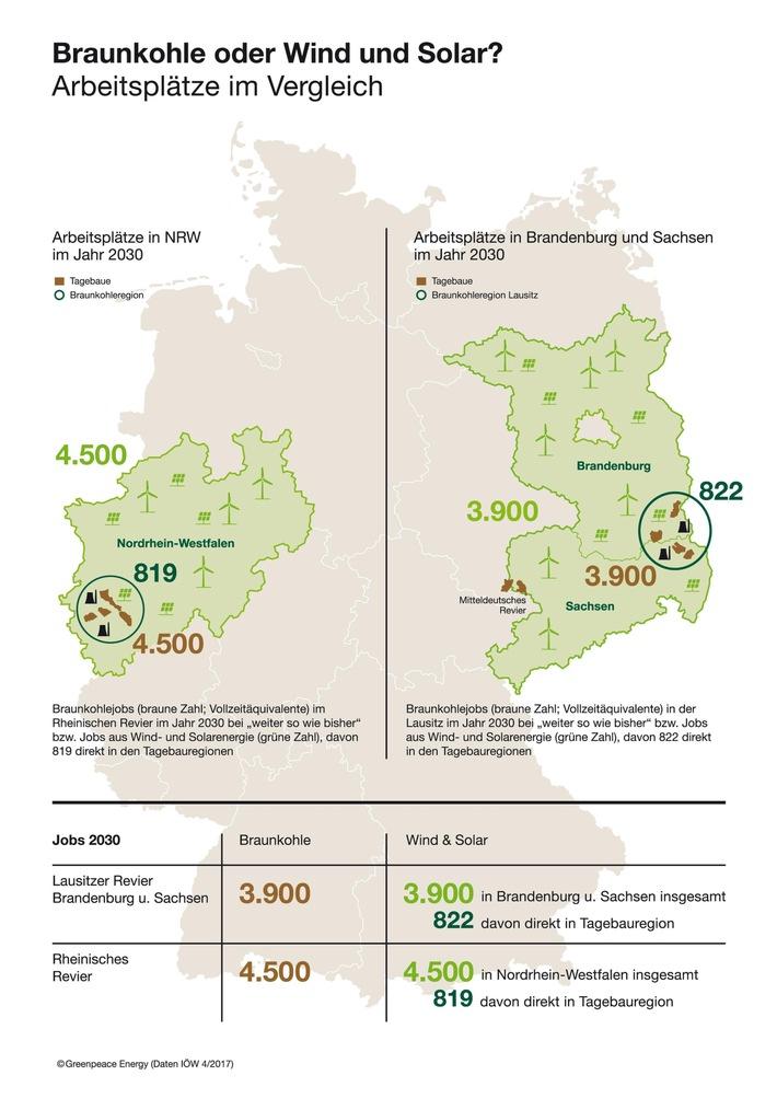 Solarenergie statt Braunkohle: Greenpeace Energy fördert Strukturwandel mit neuem Stromtarif / Jobs in erneuerbaren Energien können Braunkohle-Arbeitsplätze bis 2030 vollständig ersetzen