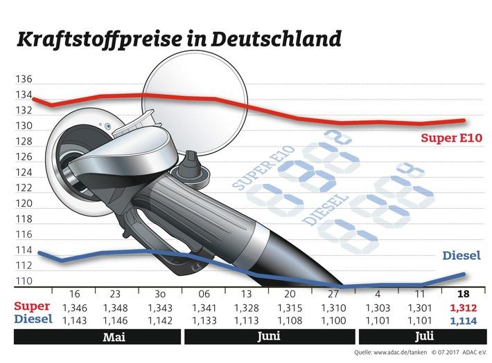 Spritpreise ziehen leicht an / Auch Rohölpreis gestiegen / Abends deutlich günstiger