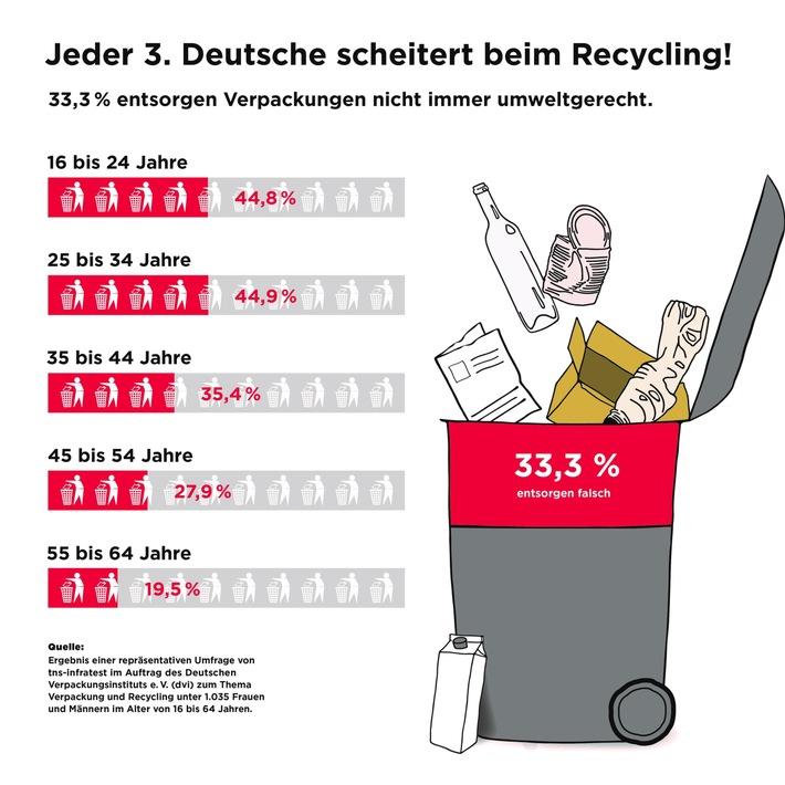 Tag der Verpackung 2017: Jeder dritte Deutsche scheitert beim Recycling / Repräsentative Umfrage des dvi zu Verpackung und Recycling