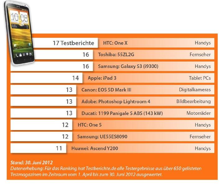 Testberichte.de-Ranking: HTC One X neue Nummer eins