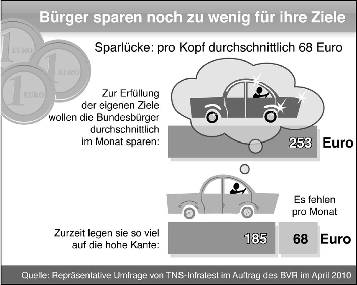 BVR-Umfrage: Deutsche verpassen trotz hoher Spartätigkeit eigenes Sparziel (mit Bild)