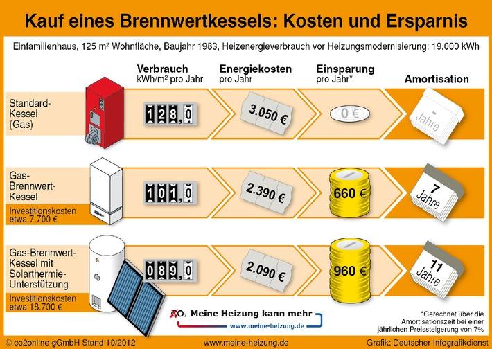 Alter Heizkessel im Keller? meine-heizung.de gibt Hauseigentümern fünf Tipps für neuen Brennwertkessel / Zwei Drittel aller neuen Wärmeerzeuger sind Brennwertgeräte / Über 600 Euro weniger Heizkosten