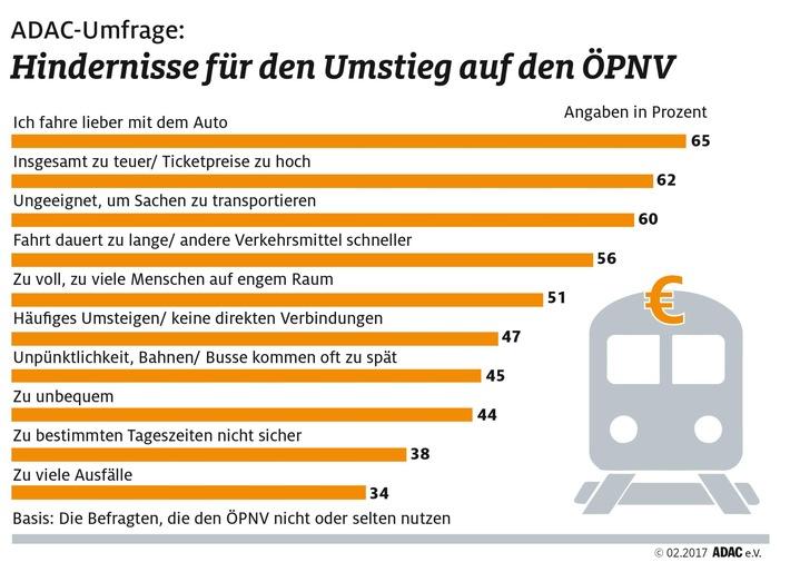 Umfrage: Bereitschaft zum Umstieg auf ÖPNV vorhanden / ADAC zeigt Entwicklungspotenzial für Metropolregionen / Undurchsichtiger Tarifdschungel und hohe Preise schrecken Fahrgäste ab