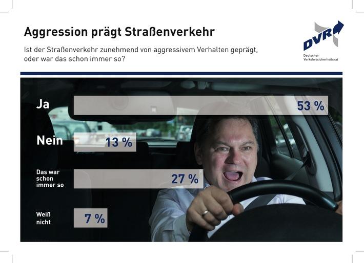 Aggression prägt Straßenverkehr Ist der Straßenverkehr zunehmend von aggressivem Verhalten geprägt, oder war das schon immer so?
