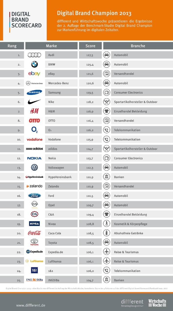 Audi ist digitaler Champion 2013