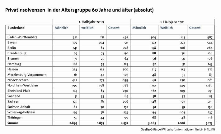 Privatinsolvenzen von älteren Bundesbürgern deutlich  gestiegen (mit Bild)
