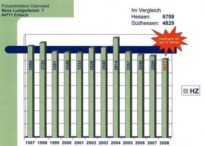 PPSH-ERB: Odenwaldkreis - Polizeiliche Kriminalstatistik 2008