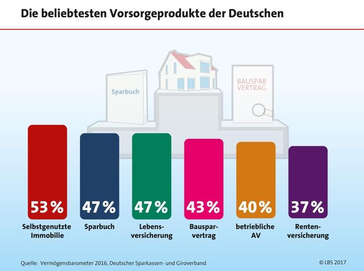 Deutsche vertrauen auf das Eigenheim