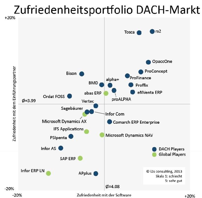 ERP-Z Studie 2013: OpaccOne wiederum in der Pole Position