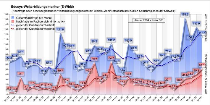Weiterbildung in der Schweiz: Positiver Nachfragetrend hält auch im Februar an