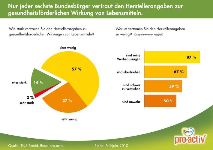Repräsentative Studie von TNS Emnid (mit Bild) / Gesundheitsbezogene Angaben auf Verpackungen sind für Verbraucher oft unklar und erfordern europaweite Kontrollen