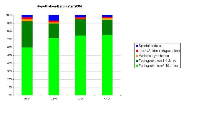 Comparis-Hypotheken-Barometer im vierten Quartal 2004 - Lange Laufzeiten weiterhin im Trend