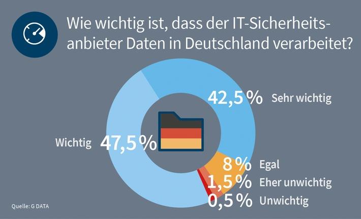 G DATA Studie: Mittelstand will Datenverarbeitung von Security-Herstellern in Deutschland