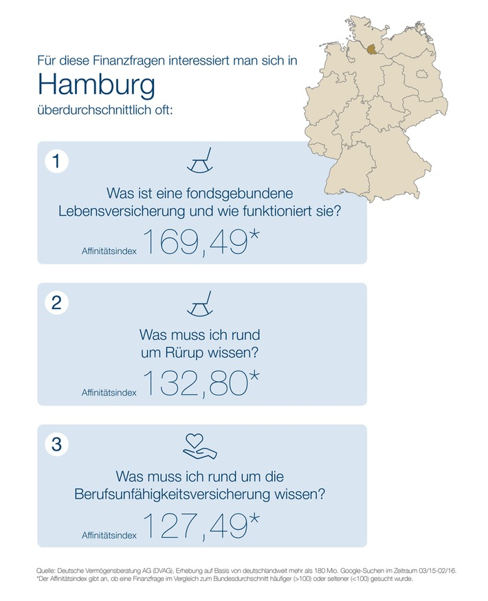 """""""Webcheck Finanzfragen"""" - Aktuelle Studie der DVAG und ibi research:  Hamburg ist Hotspot der Finanzsurfer"""