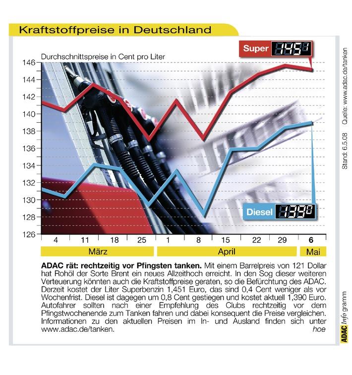 ADAC-Grafik: Aktuelle Kraftstoffpreise in Deutschland