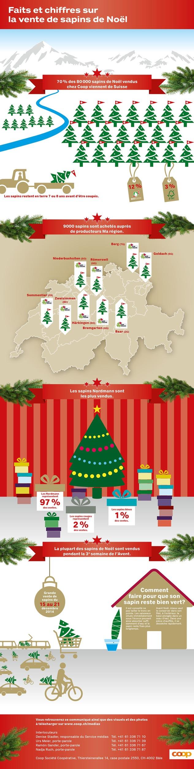 7 sapins de Noël sur 10 proviennent de Suisse / Des paroles aux actes n° 300: Coop mise sur des sapins de Noël suisses